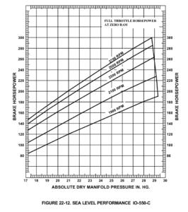 Continental IO-550-C engine horsepower chart